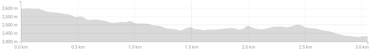 Altimetry of the Sueltele Trail Riding Shuttle Assisted tour